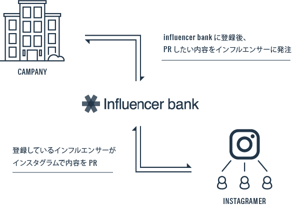 Influencer bankとは?